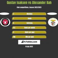 Gustav Isaksen vs Alexander Bah h2h player stats