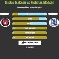 Gustav Isaksen vs Nicholas Madsen h2h player stats