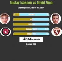 Gustav Isaksen vs David Zima h2h player stats