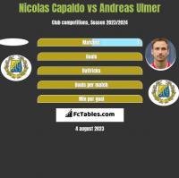 Nicolas Capaldo vs Andreas Ulmer h2h player stats