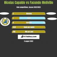 Nicolas Capaldo vs Facundo Melivillo h2h player stats