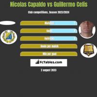 Nicolas Capaldo vs Guillermo Celis h2h player stats