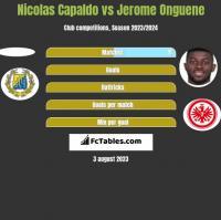 Nicolas Capaldo vs Jerome Onguene h2h player stats