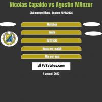 Nicolas Capaldo vs Agustin MAnzur h2h player stats