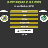 Nicolas Capaldo vs Leo Greiml h2h player stats