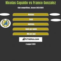 Nicolas Capaldo vs Franco Gonzalez h2h player stats