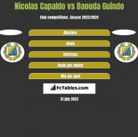 Nicolas Capaldo vs Daouda Guindo h2h player stats