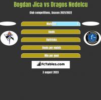 Bogdan Jica vs Dragos Nedelcu h2h player stats