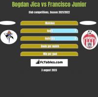 Bogdan Jica vs Francisco Junior h2h player stats