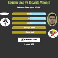 Bogdan Jica vs Ricardo Valente h2h player stats