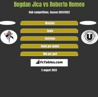 Bogdan Jica vs Roberto Romeo h2h player stats
