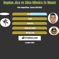 Bogdan Jica vs Silva Oliveira Ze Manel h2h player stats