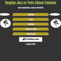 Bogdan Jica vs Yves Simon Pambou h2h player stats