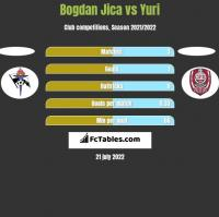 Bogdan Jica vs Yuri h2h player stats
