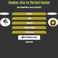 Bogdan Jica vs Florinel Coman h2h player stats