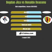 Bogdan Jica vs Ronaldo Deaconu h2h player stats