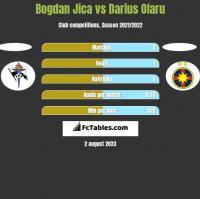 Bogdan Jica vs Darius Olaru h2h player stats