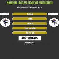 Bogdan Jica vs Gabriel Plumbuitu h2h player stats