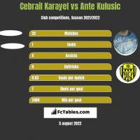 Cebrail Karayel vs Ante Kulusic h2h player stats