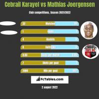 Cebrail Karayel vs Mathias Joergensen h2h player stats