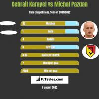 Cebrail Karayel vs Michał Pazdan h2h player stats