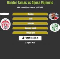 Nandor Tamas vs Aljosa Vojnovic h2h player stats