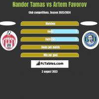 Nandor Tamas vs Artem Favorov h2h player stats