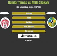 Nandor Tamas vs Attila Szakaly h2h player stats