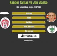 Nandor Tamas vs Jan Vlasko h2h player stats