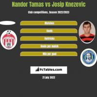 Nandor Tamas vs Josip Knezevic h2h player stats
