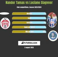 Nandor Tamas vs Luciano Slagveer h2h player stats