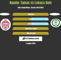 Nandor Tamas vs Lukacs Bole h2h player stats