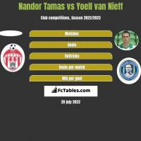 Nandor Tamas vs Yoell van Nieff h2h player stats