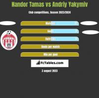 Nandor Tamas vs Andriy Yakymiv h2h player stats