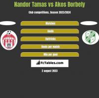 Nandor Tamas vs Akos Borbely h2h player stats