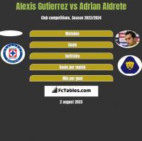 Alexis Gutierrez vs Adrian Aldrete h2h player stats