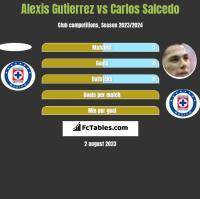 Alexis Gutierrez vs Carlos Salcedo h2h player stats