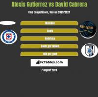 Alexis Gutierrez vs David Cabrera h2h player stats