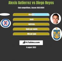 Alexis Gutierrez vs Diego Reyes h2h player stats
