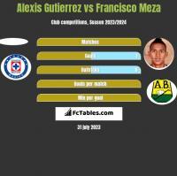 Alexis Gutierrez vs Francisco Meza h2h player stats
