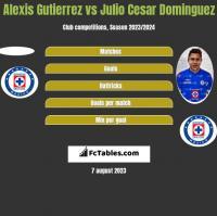 Alexis Gutierrez vs Julio Cesar Dominguez h2h player stats