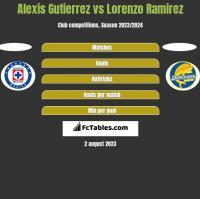 Alexis Gutierrez vs Lorenzo Ramirez h2h player stats