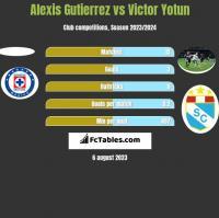 Alexis Gutierrez vs Victor Yotun h2h player stats