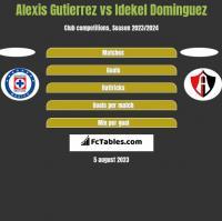 Alexis Gutierrez vs Idekel Dominguez h2h player stats