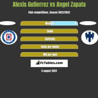 Alexis Gutierrez vs Angel Zapata h2h player stats