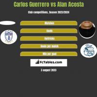 Carlos Guerrero vs Alan Acosta h2h player stats
