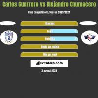 Carlos Guerrero vs Alejandro Chumacero h2h player stats