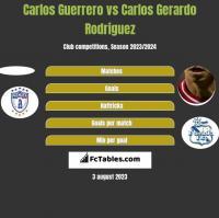 Carlos Guerrero vs Carlos Gerardo Rodriguez h2h player stats