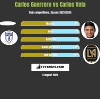 Carlos Guerrero vs Carlos Vela h2h player stats
