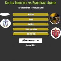 Carlos Guerrero vs Francisco Acuna h2h player stats